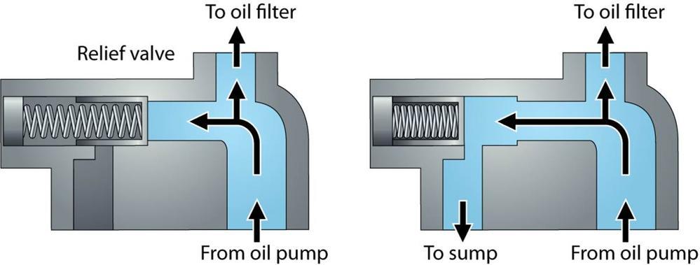 Razbremenilni ventil.jpg